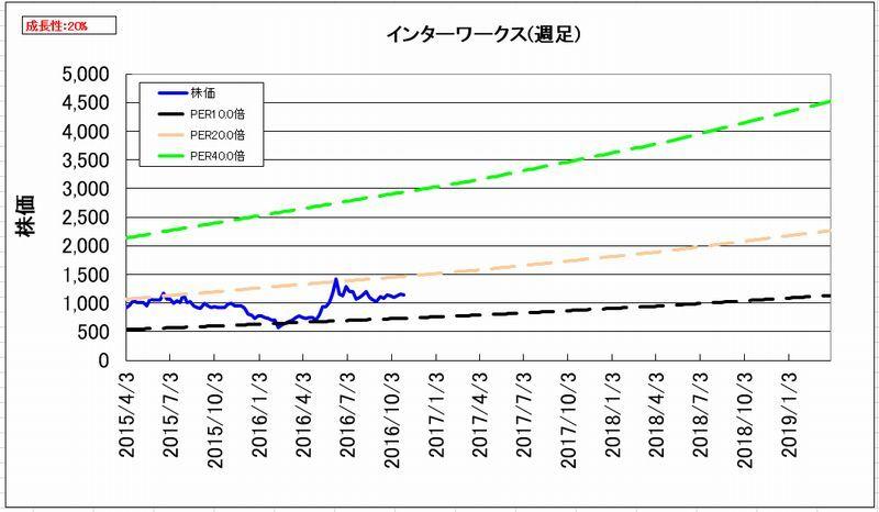 2016-11-02_割安度グラフ_週足