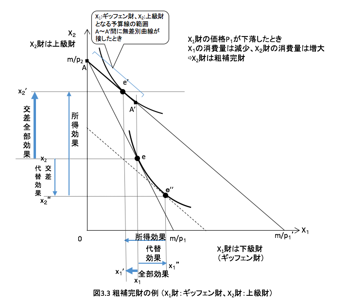 図3.3 粗補完財の例
