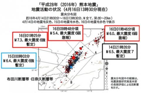 160416 14日の震度7は前震
