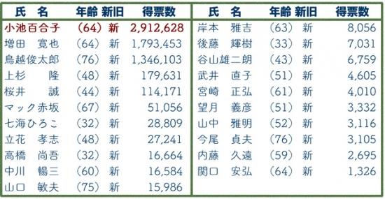 160801 第20回 東京都知事選挙