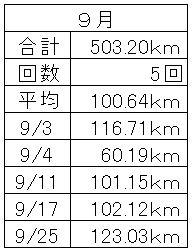 9月の走行データ