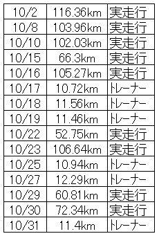 10月の記録