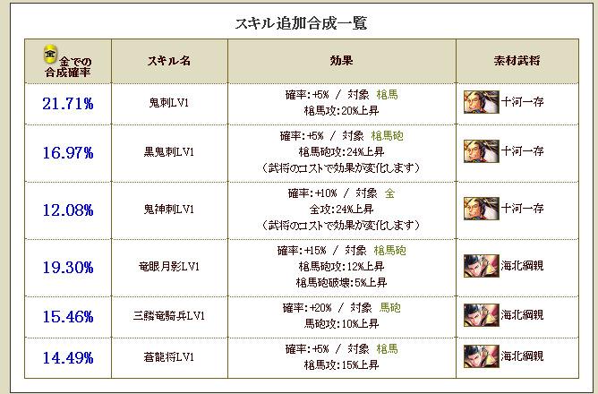 20160705145849カード合成 - スキル追加合成 - 戦国IXA