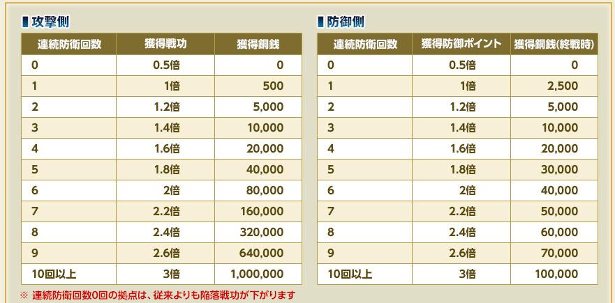 20160706120840連続防衛ボーナス追加!