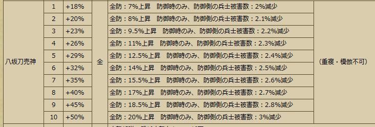 20160714140500Busho-武将スキル - 戦国IXA Wiki