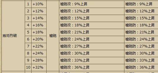 20160714140537Busho-武将スキル - 戦国IXA Wiki