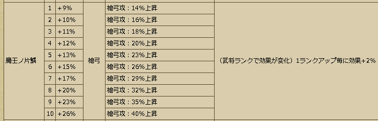 Busho-武将スキル - 戦国IXA Wiki(1)