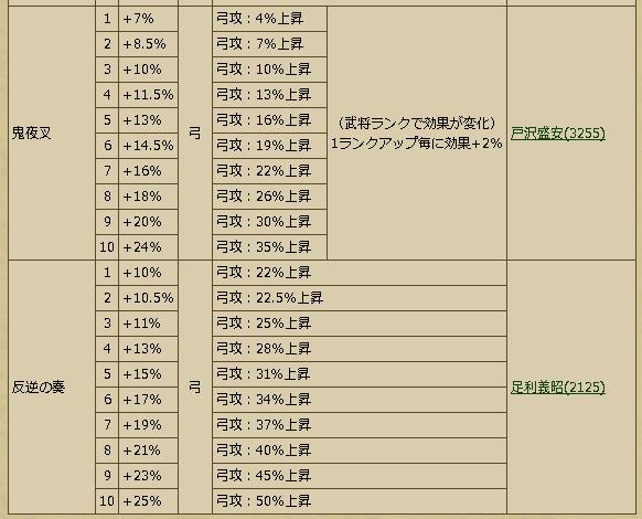 Busho-武将スキル - 戦国IXA Wiki
