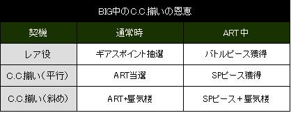 codeg2-bigbonus1.jpg