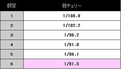magica2-setteisa-koyakukakuritu1.jpg