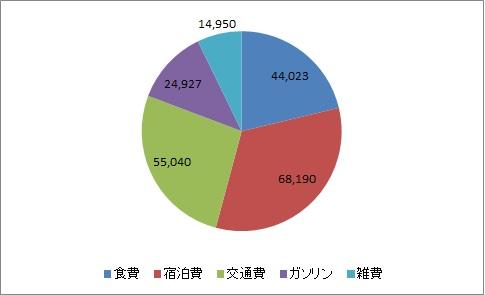 費用(グラフ2)