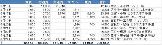 費用(表)2