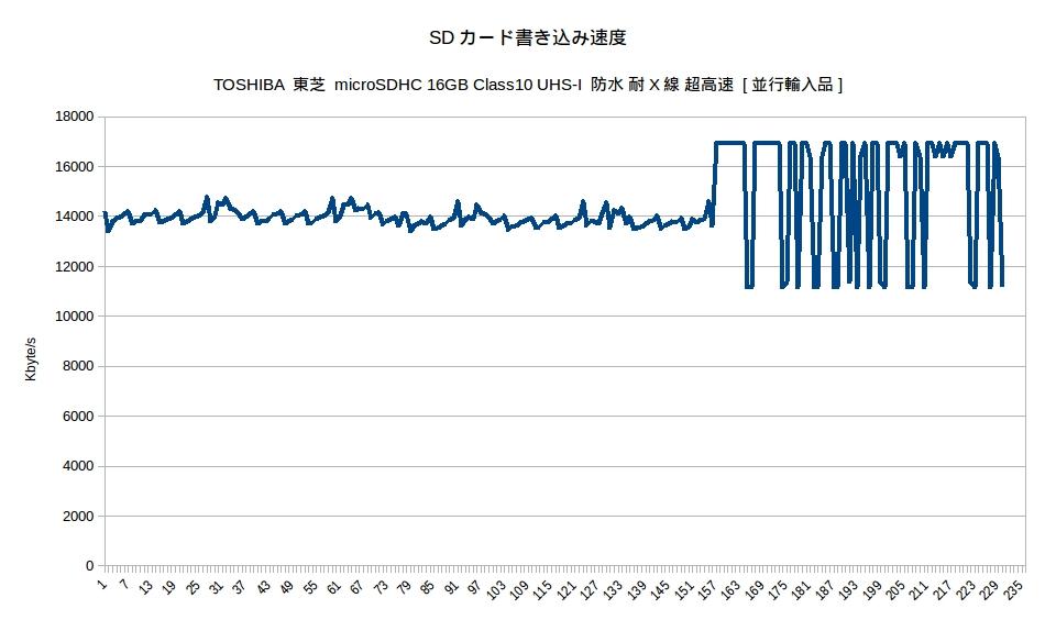 SD書き込み速度測定(TOSHIBA 東芝 microSDHC 16GB Class10 UHS-I 防水 耐X線 超高速)