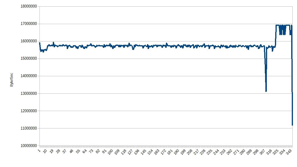 SD書き込み速度測定(Transcend32GBClass10X400)