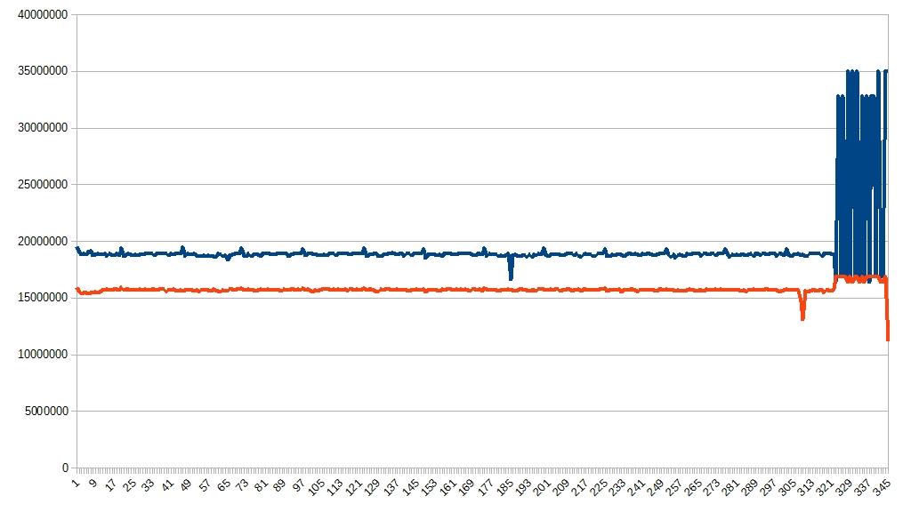 SDカードリーダーライターの速度差(MR-A003 対 TS-RDF5K)