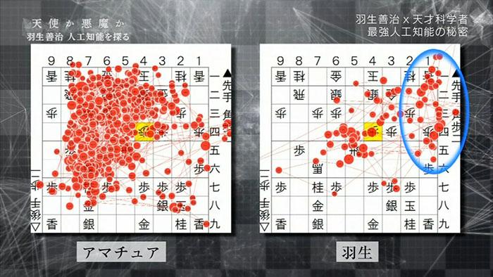 NHKスペシャル「天使か悪魔か 羽生善治 人工知能を探る」はすごかったな。「囲碁の謎」を解いたグーグルの超知能は、人工知能の進化を10年早めたらしいぞ