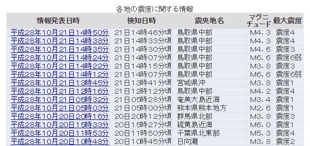 【群発】鳥取県中部でM4クラス・震度4の地震が相次ぐ…余震に注意