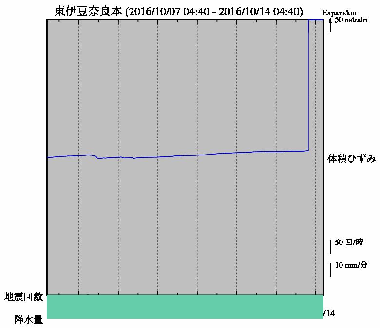 【東海地震】気象庁HPにある「伊豆東部の地殻活動」の「ひずみ計」のグラフが振り切れる…地殻活動に異変、または故障か?