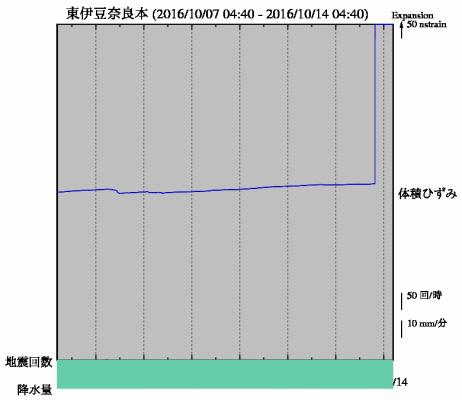 2016east_izu_strain.png