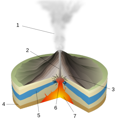 600px-Phreatic_Eruption-numbers12.png