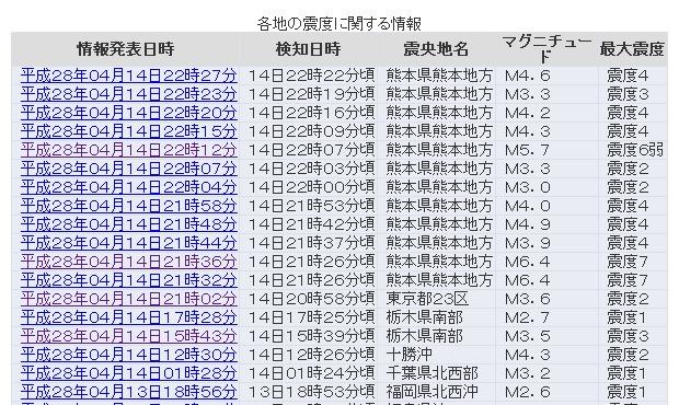 【巨大地震】熊本県で震度6弱の地震発生…現在も震度4の余震が多数発生中