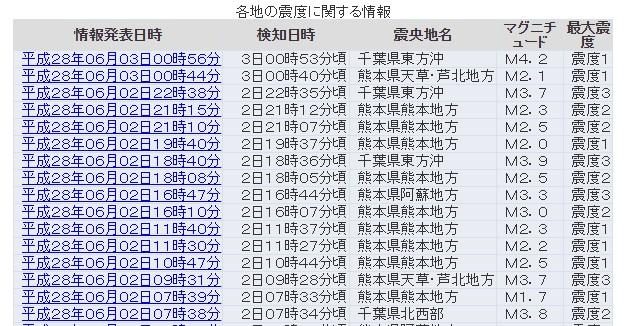 千葉県の東方沖で小規模な地震が群発中…震度3が2回