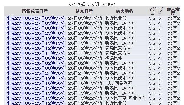 新潟・長野で地震が増加傾向か、震度3の地震発生!先日も震度4…活発化している新潟焼山との関連は?
