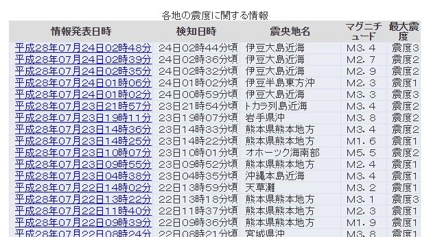 【群発地震】静岡県で「震度3と2」が各々2回と地震が相次ぐ…震源地は伊豆大島近海