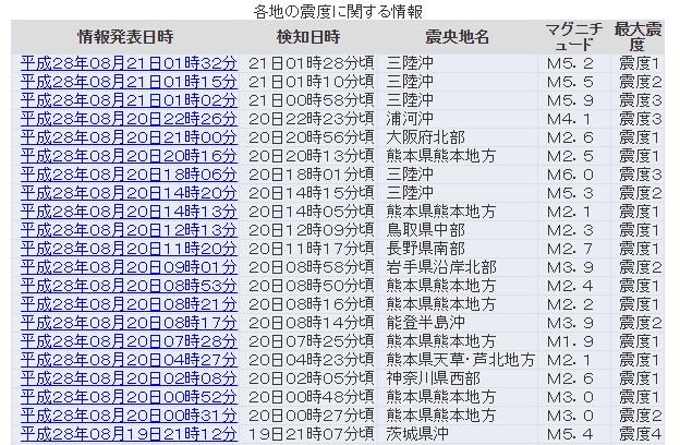 【前兆】三陸沖を震源とする「M5.2~6.0」の地震が相次ぐ…昨日から既に5回も