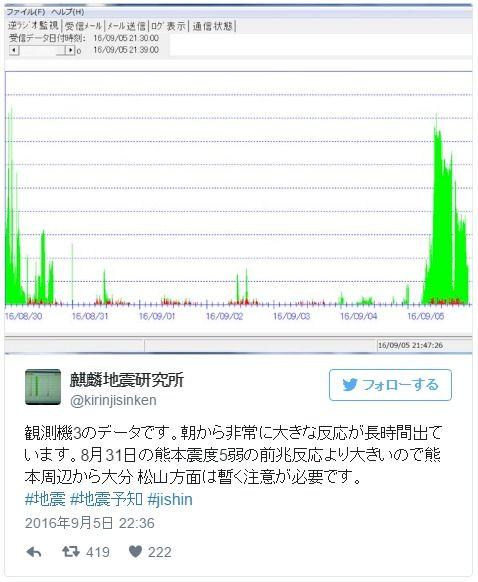 麒麟地震研究所「8月31日の熊本震度5弱の時よりも大きな前兆反応が出てる」 台風の後は地震が起こりやすいって本当?