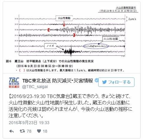 【宮城・山形】蔵王山で火山性微動を約3分間観測…火山活動活発化の兆候はなし
