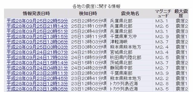 兵庫県北部で3回も地震 最大震度3…「M7.0で震度6弱」を想定されている「養父断層帯」か?