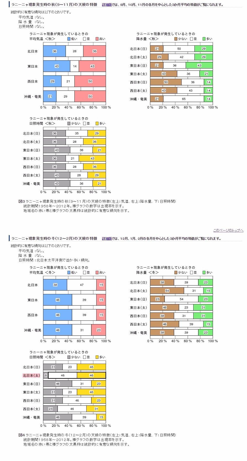 【異常気象】気象庁「ラニーニャ現象が継続している」…冬が早まる傾向