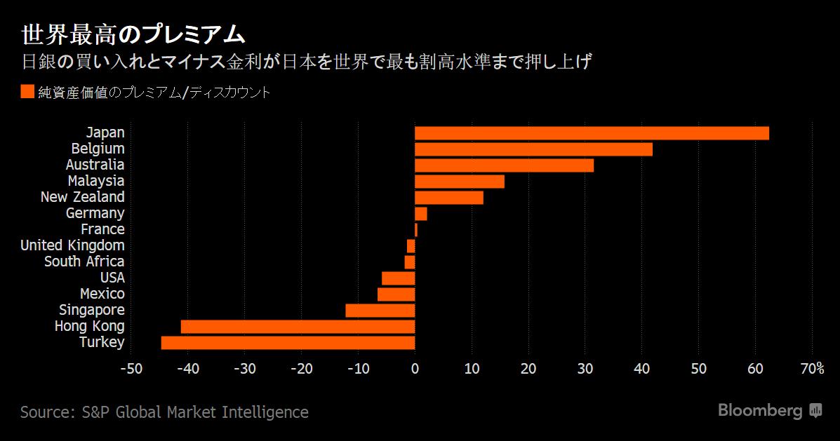 世界一割高J-REIT(Bloomberg)