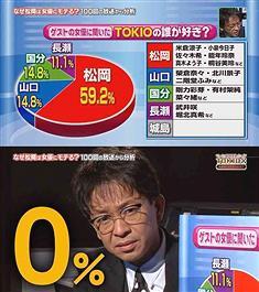 『TOKIO』の人気ランキングwwwww