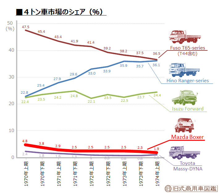 1970-1974_4t車市場シェア