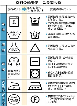 洗濯表示3