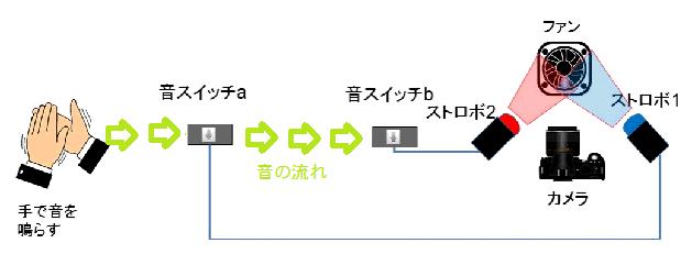 音速測定概念