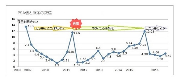 PSA時系列グラフ#2