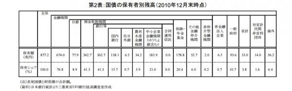 国債保有者2012