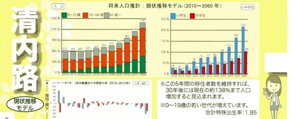 清内路地区の人口予測