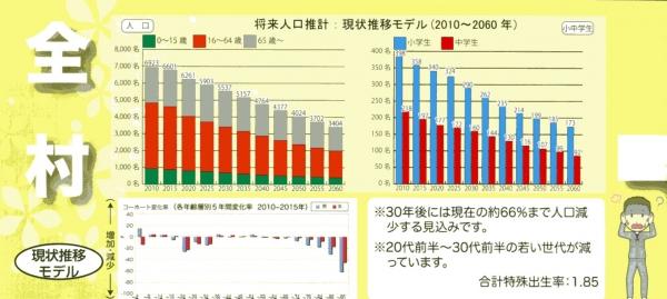 阿智村の人口予測