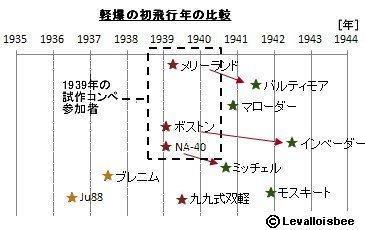 軽爆の初飛行年比較