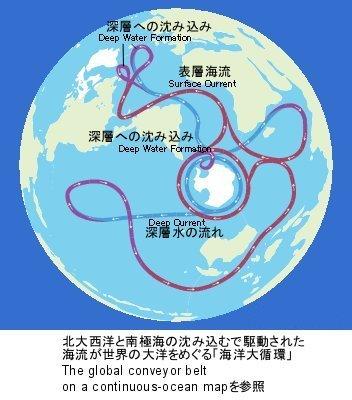 海洋大循環