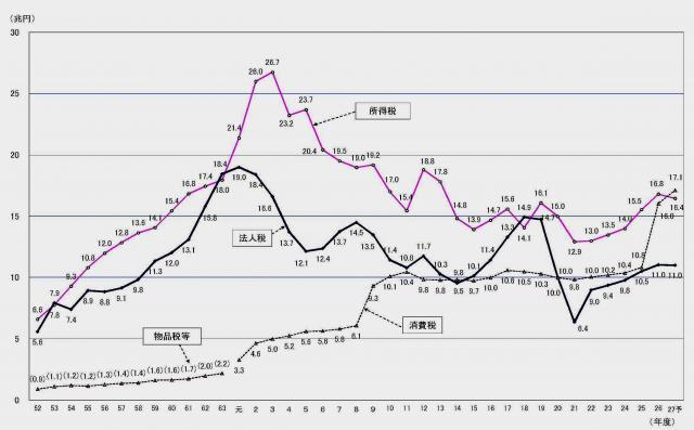 主要税目の税収 (一般会計分) の推移