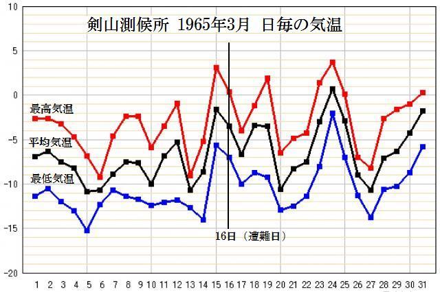 剣山測候所 1965年3月 日ごとの気温
