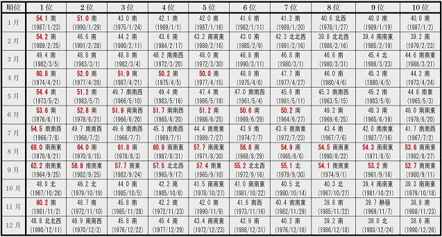 剣山測候所 日最大瞬間風速の月ごとの10傑