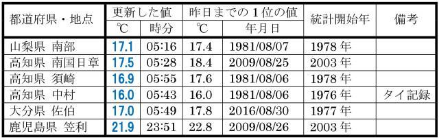 8月31日に、8月の最低気温の記録を更新した地点