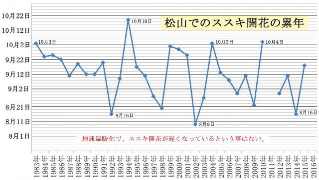 松山におけるススキ開花の経年変化
