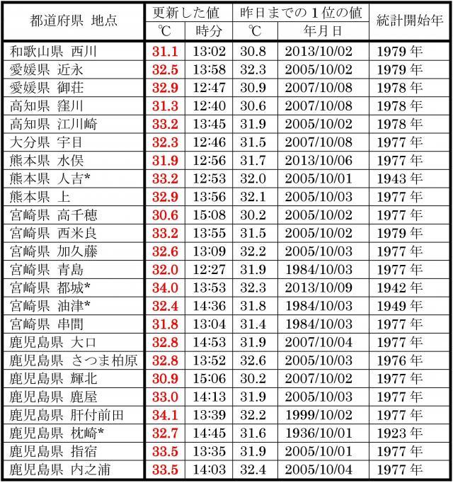 10月1日の、10月の最高気温記録更新地点